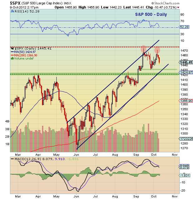 s&p 500 technical analysis, s&p 500 technical support chart, october 9, 2012