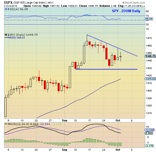 s&p 500 technical chart, october