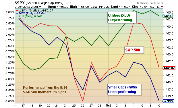 risk off chart, equity underperformance, defensive outperformance