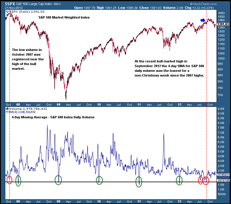 stock market volume chart, volume analysis, nyse, low volume, 2012