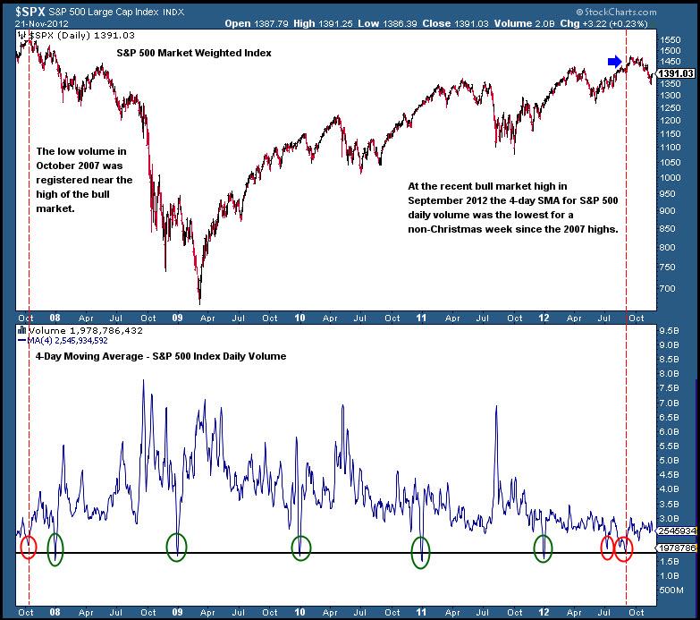 stock market volume chart, volume analysis, nyse, low volume, 2012