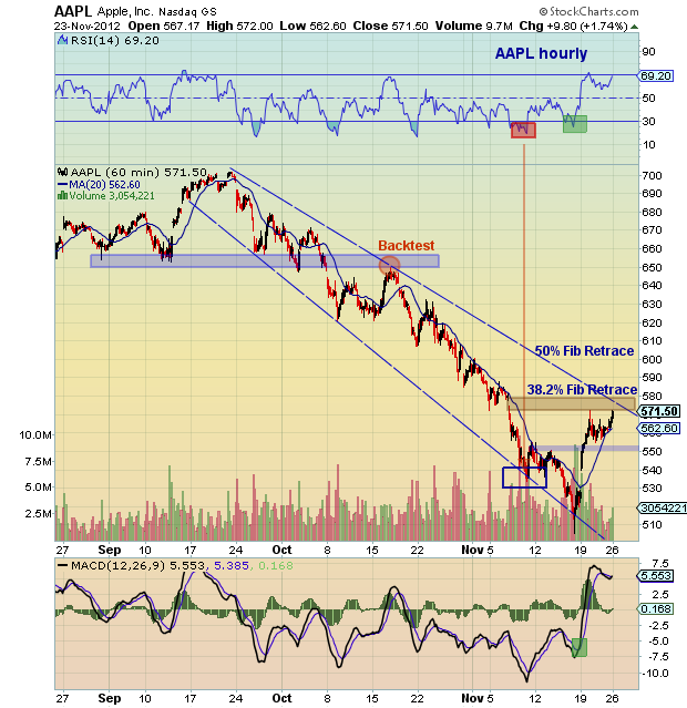 Aapl Quote: Apple (AAPL) Technical Update