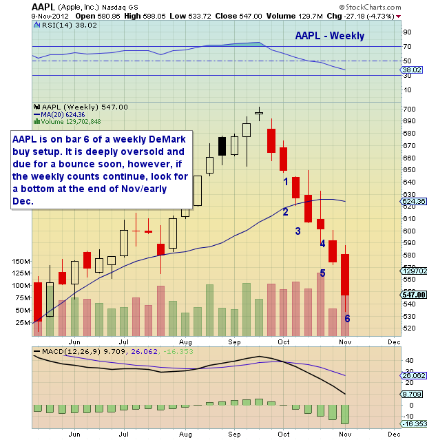 aapl, apple stock, weekly bar chart, demark set up, demark analysis, demark, technical support, chart analysis