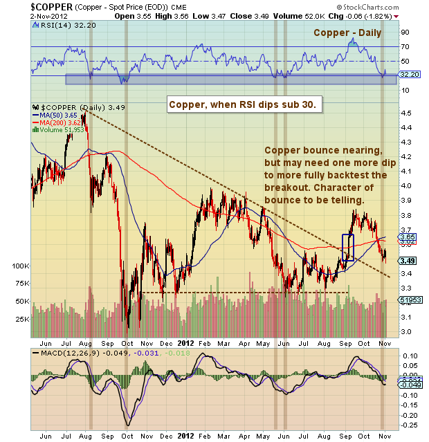 copper price analysis, copper technical support, long term chart of copper prices