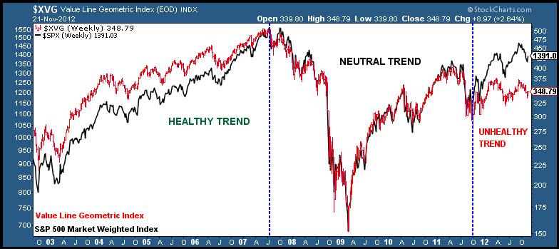 stock market chart, healthy vs unhealthy, stock market indicators, long term, bull market