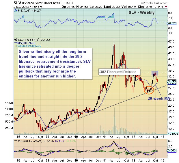silver, slv, long term price support, technical analysis, price chart