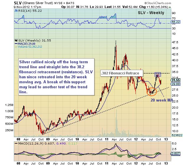 silver long term chart, silver long term trend line, silver stock etf, slv, stock chart, precious metals, november