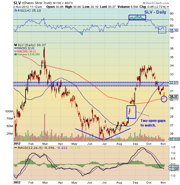 slv, slv chart, silver etf, silver prices, slv technical support, slv technical analysis