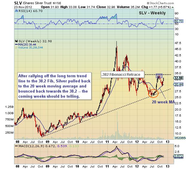slv stock chart, slv analysis, silver rally, silver price analysis, slv, silver, long term chart