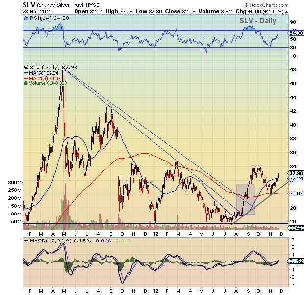 slv chart, silver chart, slv technical analysis, slv price analysis, silver prices going higher