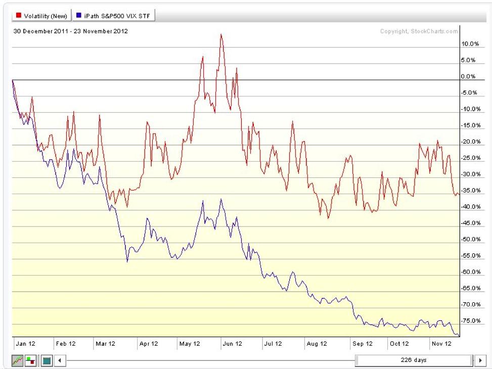 vix vs vxx chart, 2012, contango, backwardation, decay