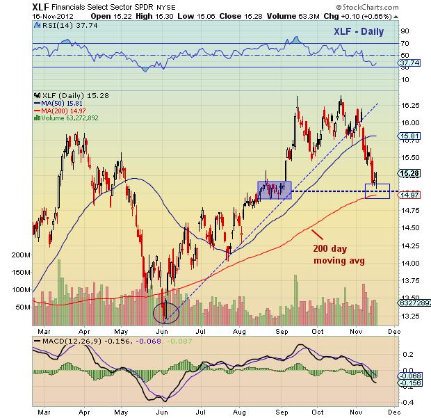 xlf chart, financials sector chart, technical support, technical analysis, xlf stock chart