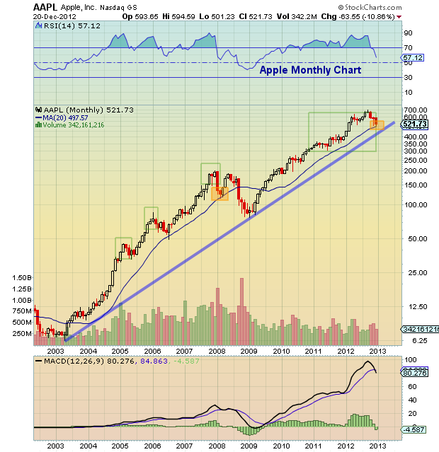 Apple technical stock chart