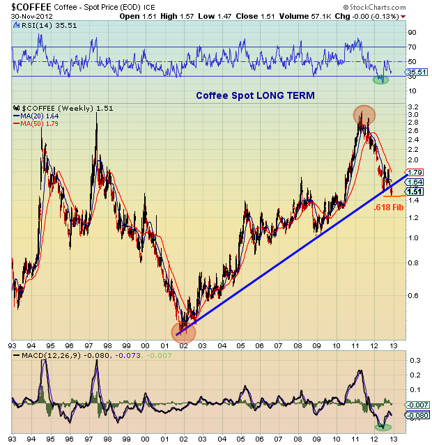 coffee prices long term bar chart analysis