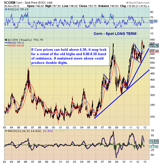 corn prices long term bar chart and analysis
