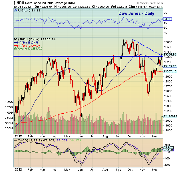 Dow Jones chart with technical analysis