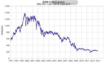Dow Jones relative to gold price chart