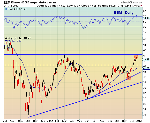 emerging markets technical support levels