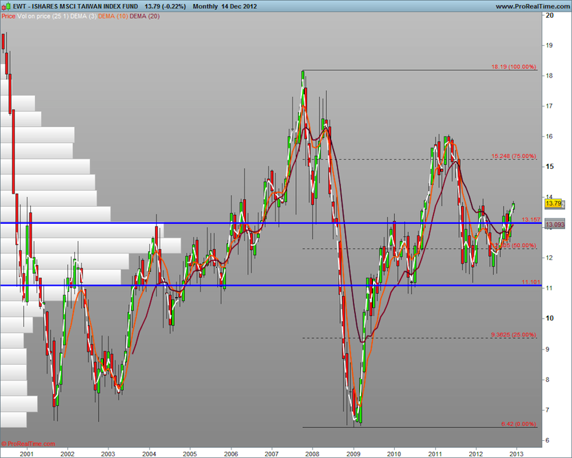 EWT long term technical support and analysis