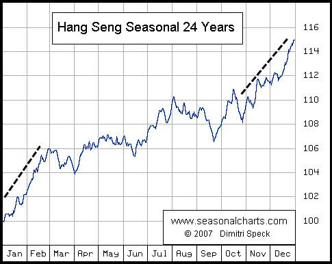 three essays on stock market seasonality