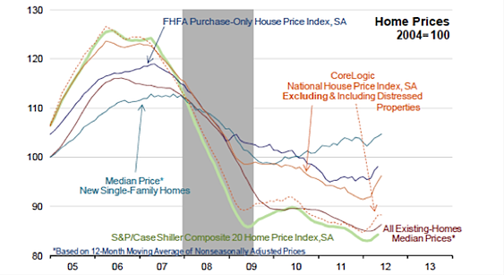 home prices to consumer confidence chart