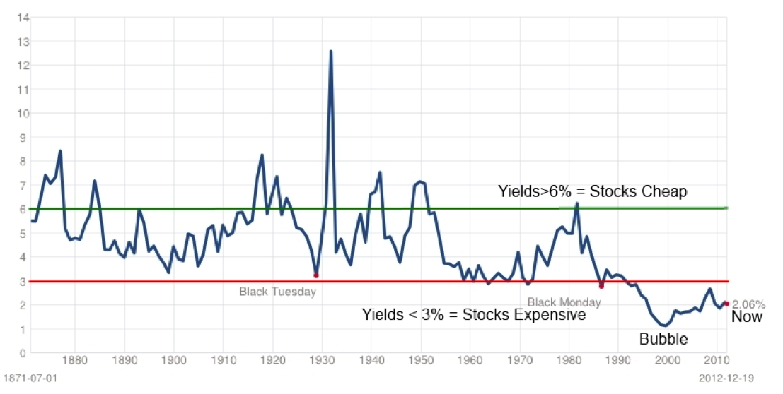 History of Stock Market Dividend Yields Chart