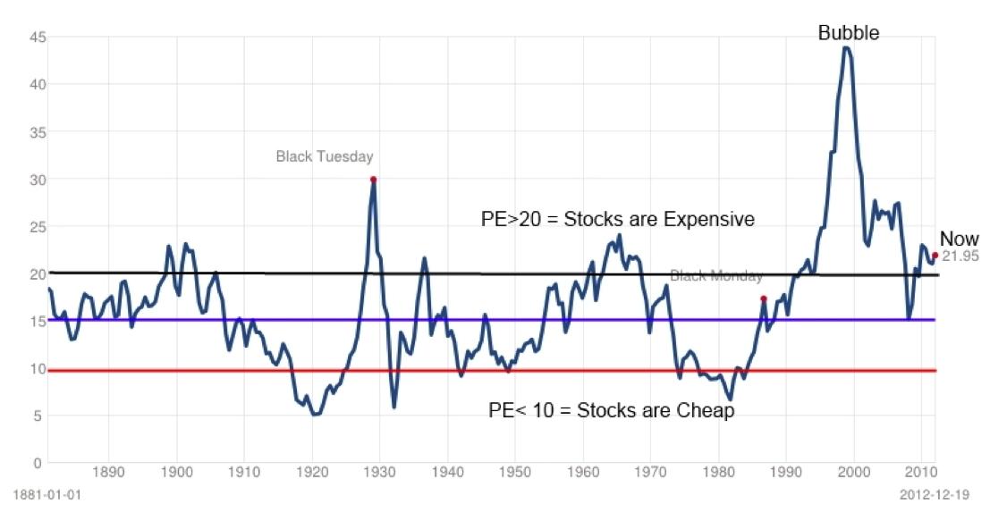 Historical Stock Market PE Chart