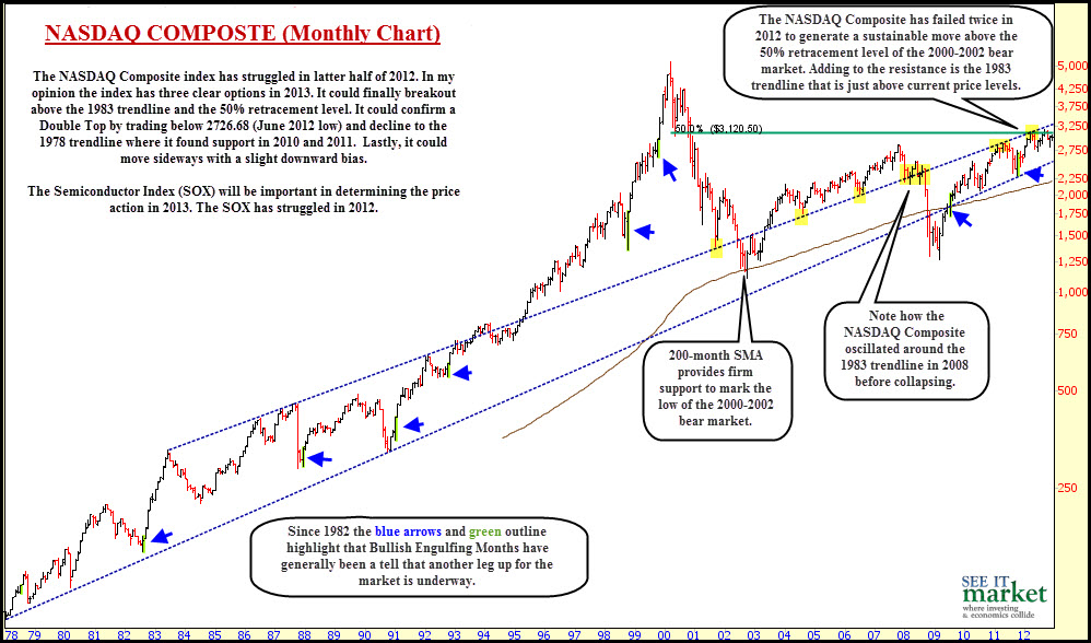 nasdaq price chart with monthly bars
