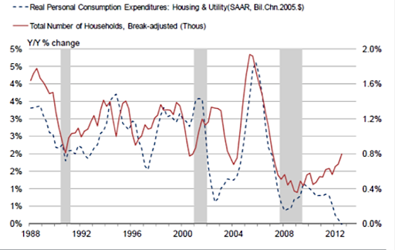personal spending and household formation rates