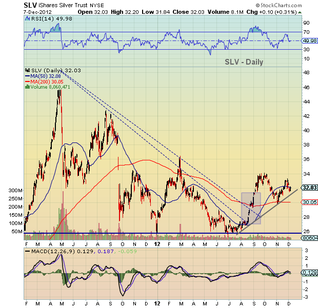 slv stock chart with support, december 7