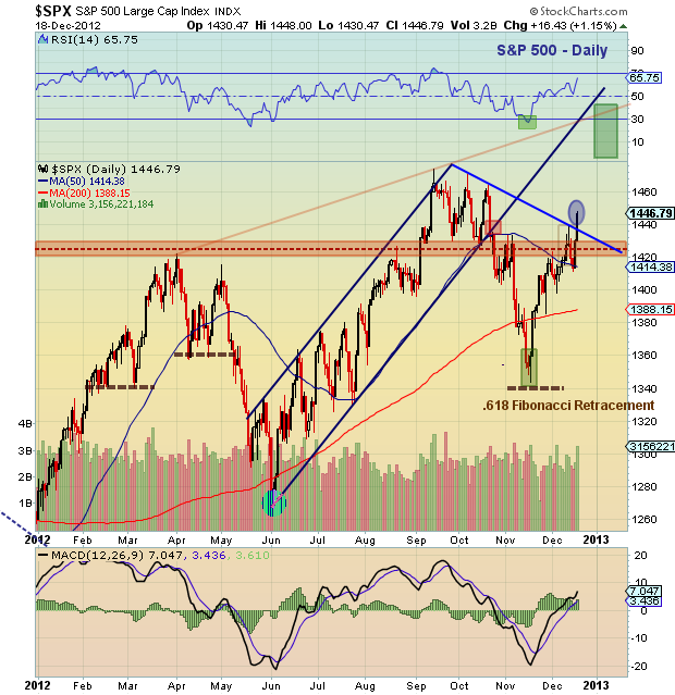 S&P 500 breakout, December