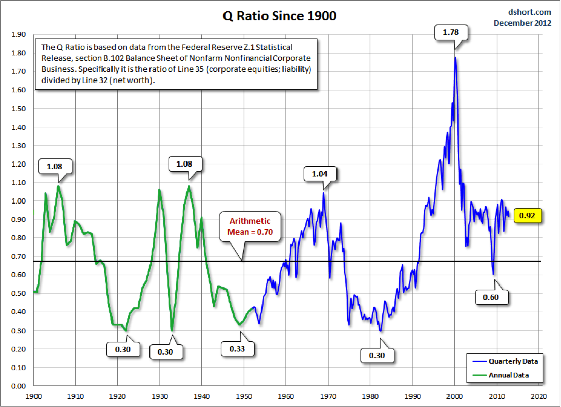 Tobin Q Ratio Historical Stock Market Chart