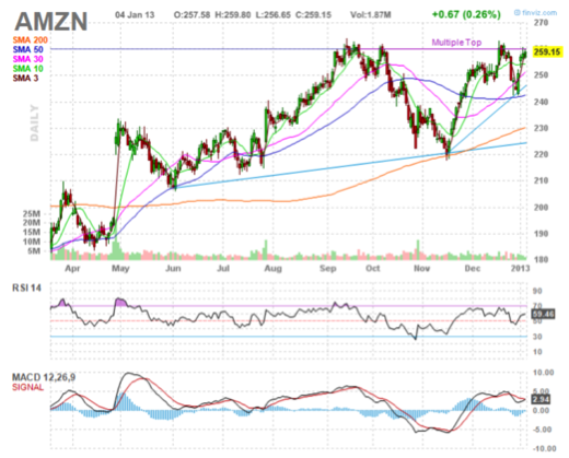 AMZN technical support, trading ideas