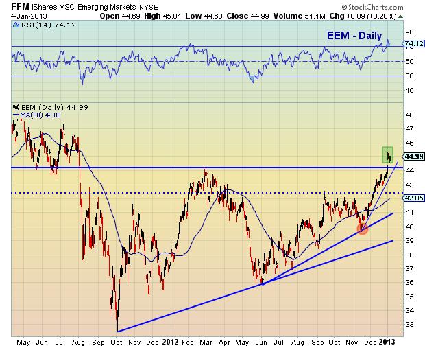 Emerging Markets RSI Chart