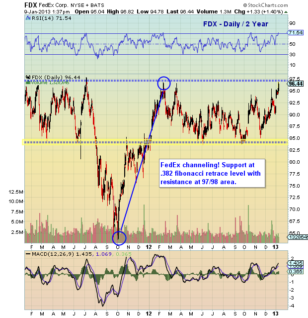 transportation stocks, FDX chart analysis