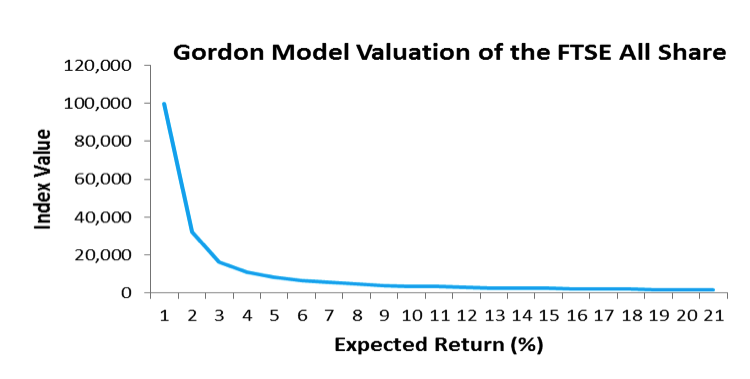 equity risk premium gordon model