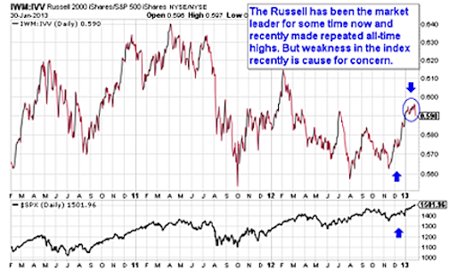 IWM Chart - Stock Market Correction Risks