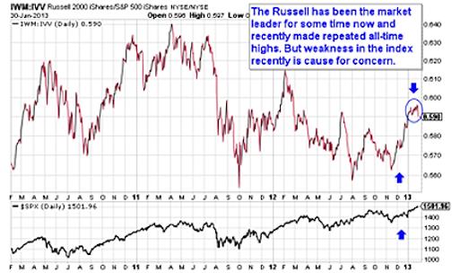 IWM Chart - Stock Market Correction Risks
