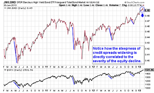 JNK Chart - Stock Market Correction Risks