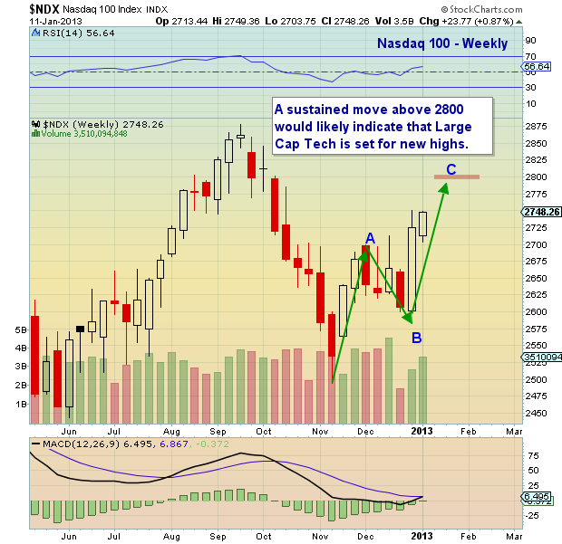Nasdaq 100 Chart Analysis 2013