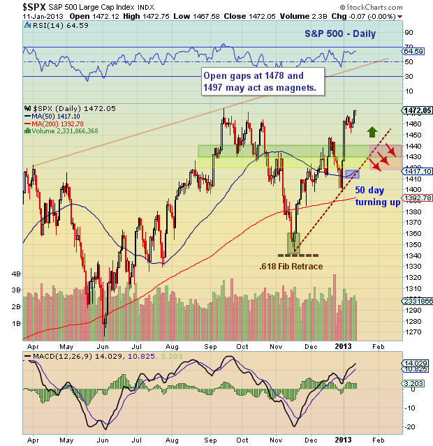 S&P 500 Chart Analysis January 2013