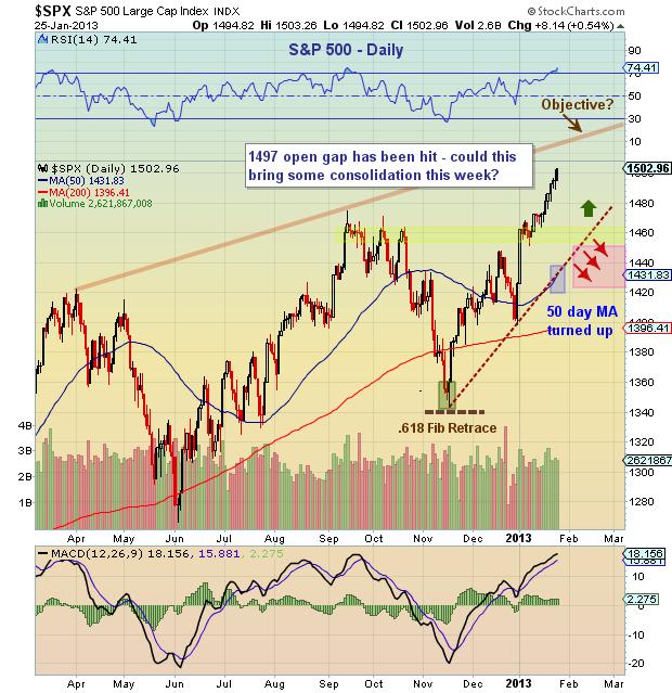 s&p 500 chart analysis