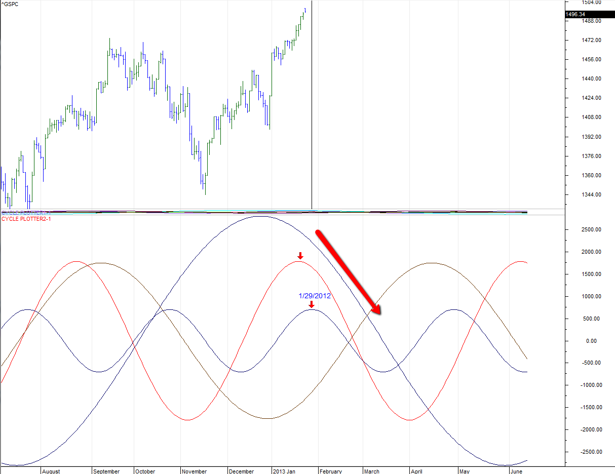 s&p 500 market cycle high chart