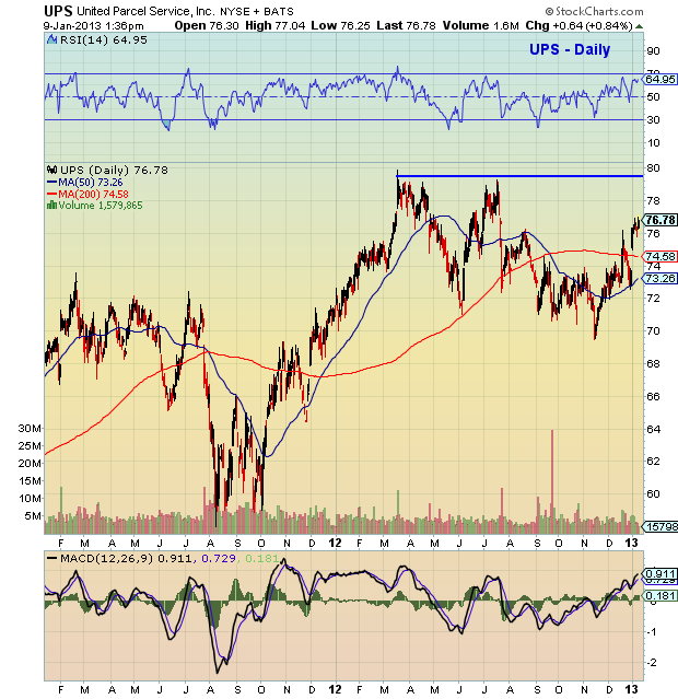 transportation stocks, UPS chart analysis