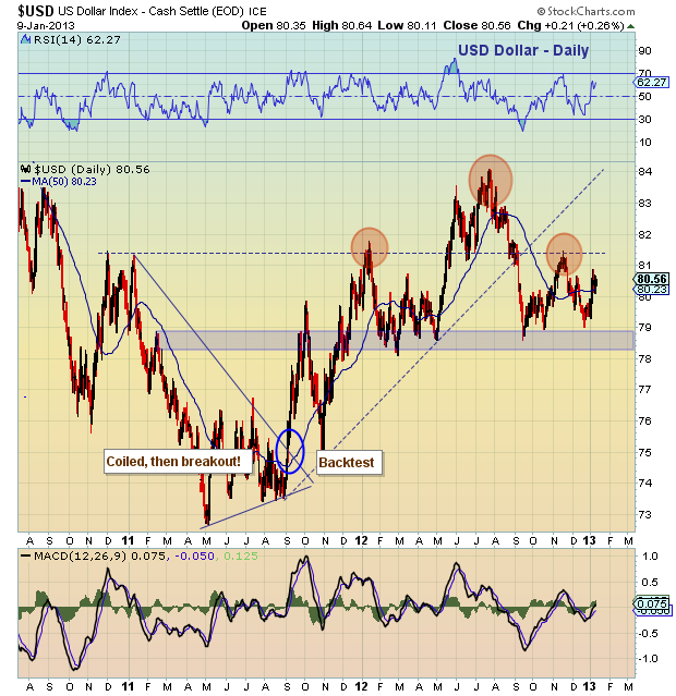 dollar correlation to gold technical analysis