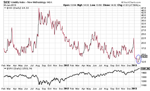 VIX Chart - Stock Market Correction Risks