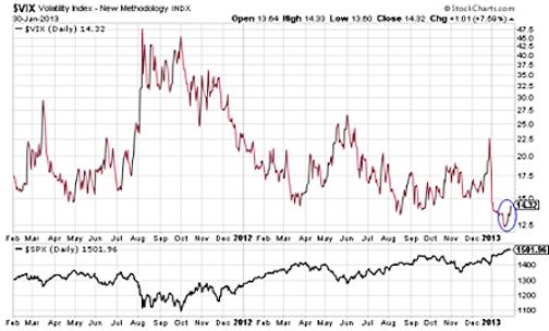 VIX Chart - Stock Market Correction Risks