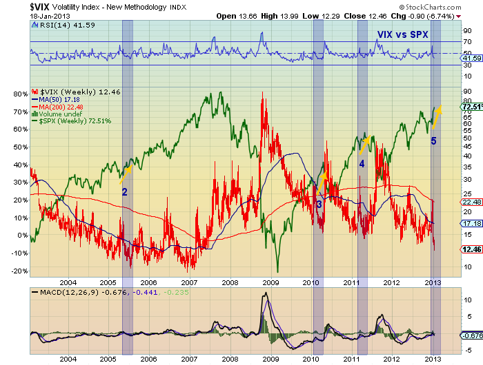 vix reversal analysis