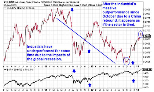 XLI Chart - Stock Market Correction Risks