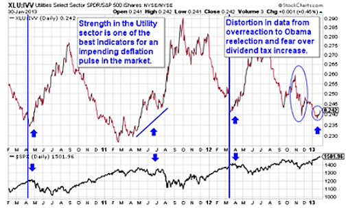 XLU Chart - Stock Market Correction Risks